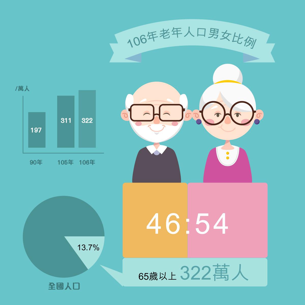 106年統計女性老年人口比男性多26萬人,逾百歲者有3,224人