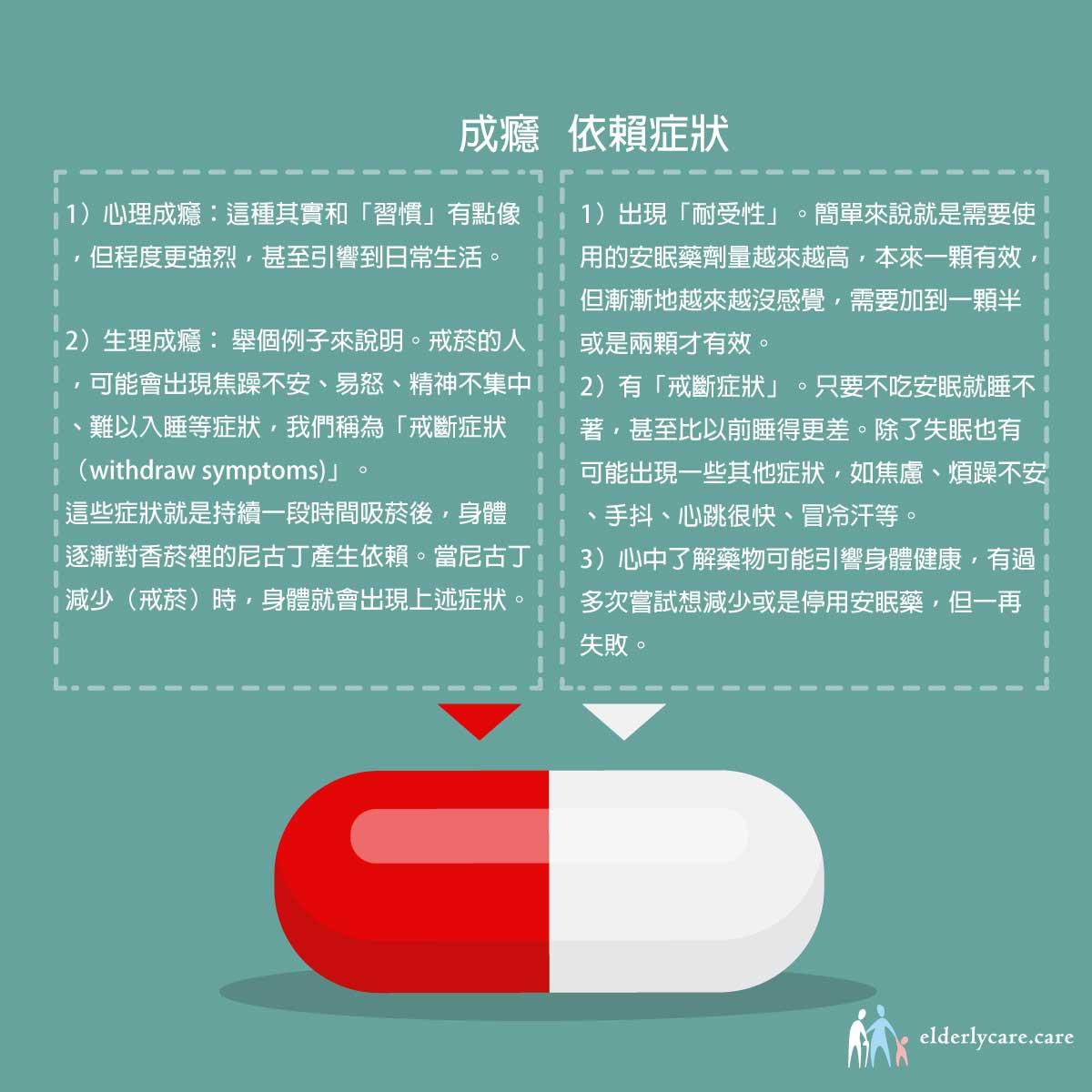 安眠藥成癮